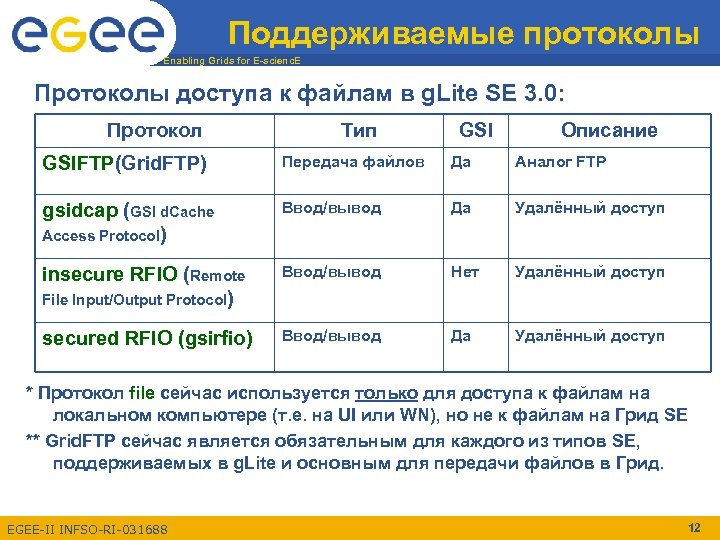 Поддерживаемые протоколы Enabling Grids for E-scienc. E Протоколы доступа к файлам в g. Lite