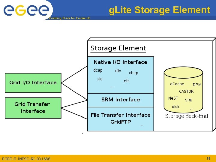 g. Lite Storage Element Enabling Grids for E-scienc. E EGEE-II INFSO-RI-031688 15