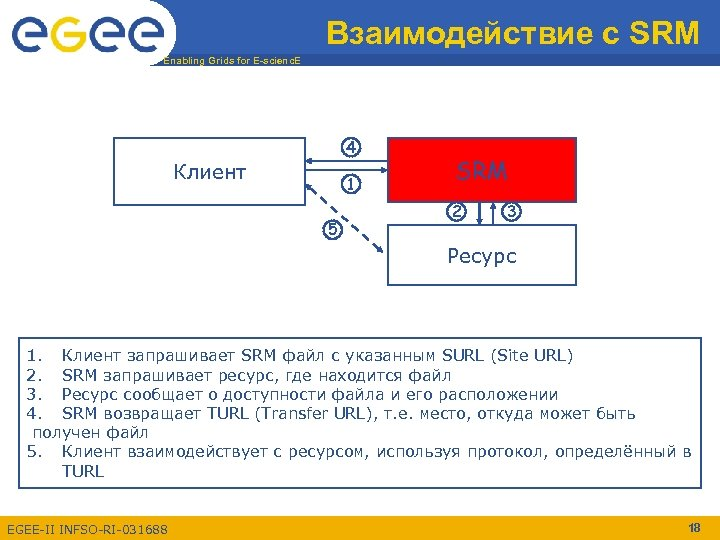 Взаимодействие с SRM Enabling Grids for E-scienc. E 4 Клиент 1 5 SRM 2