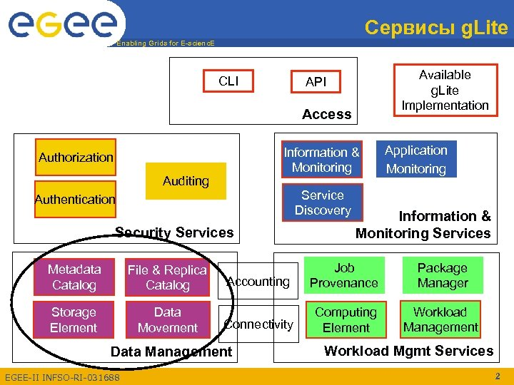Сервисы g. Lite Enabling Grids for E-scienc. E CLI Available g. Lite Implementation API