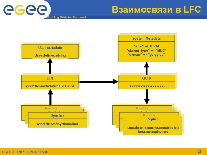"Взаимосвязи в LFC Enabling Grids for E-scienc. E System Metadata User defined string ""size"""