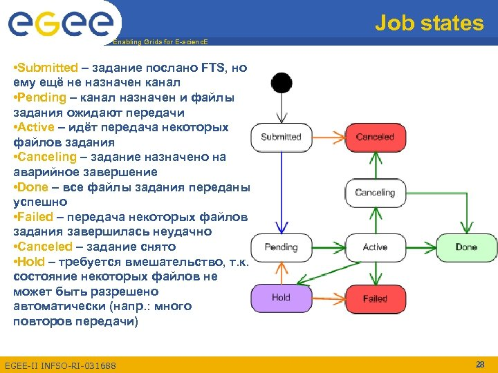 Job states Enabling Grids for E-scienc. E • Submitted – задание послано FTS, но