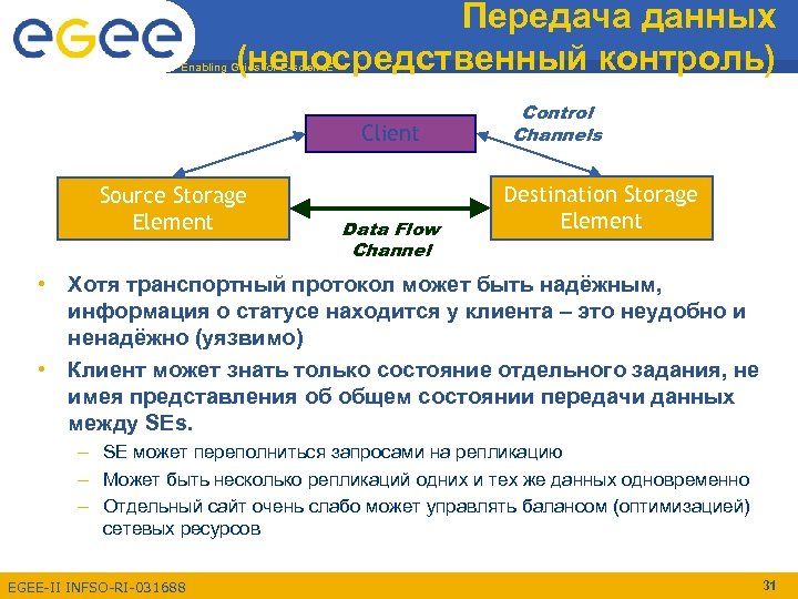 Передача данных (непосредственный контроль) Enabling Grids for E-scienc. E Client Source Storage Element Data