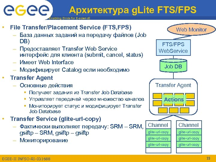 Архитектура g. Lite FTS/FPS Enabling Grids for E-scienc. E • File Transfer/Placement Service (FTS,