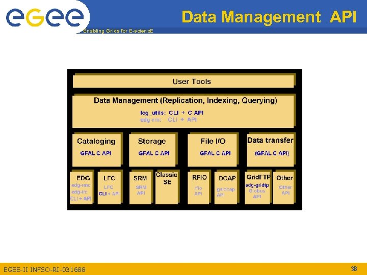 Data Management API Enabling Grids for E-scienc. E EGEE-II INFSO-RI-031688 38
