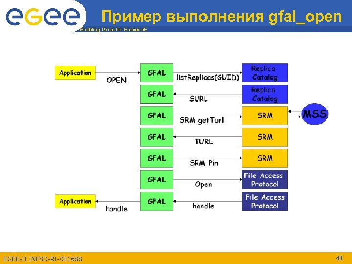 Пример выполнения gfal_open Enabling Grids for E-scienc. E EGEE-II INFSO-RI-031688 43