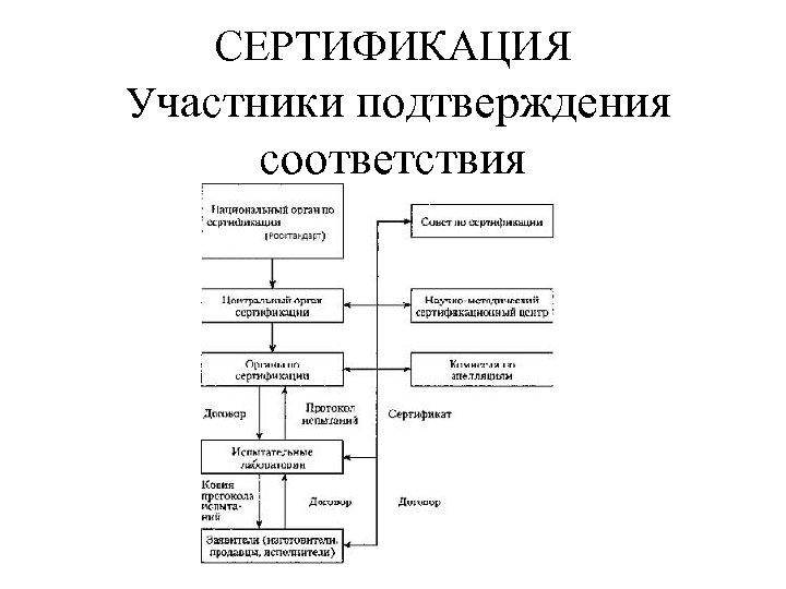 СЕРТИФИКАЦИЯ Участники подтверждения соответствия