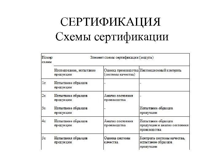 СЕРТИФИКАЦИЯ Схемы сертификации