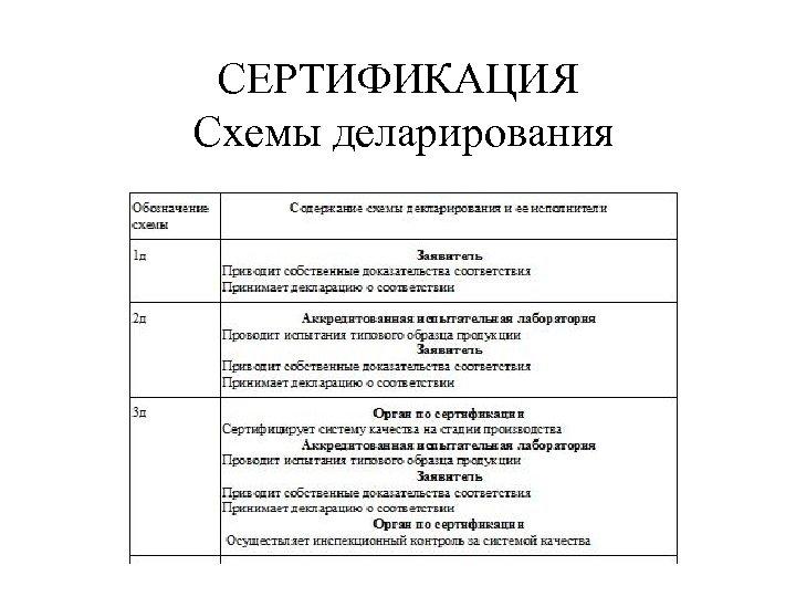 СЕРТИФИКАЦИЯ Схемы деларирования