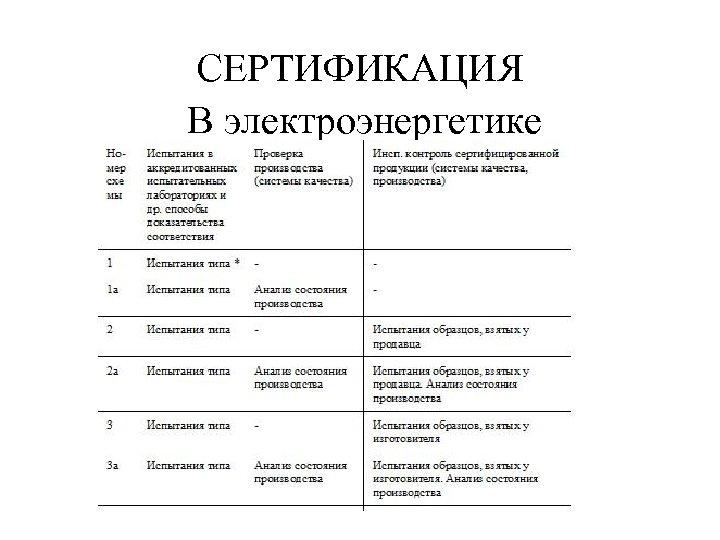 СЕРТИФИКАЦИЯ В электроэнергетике