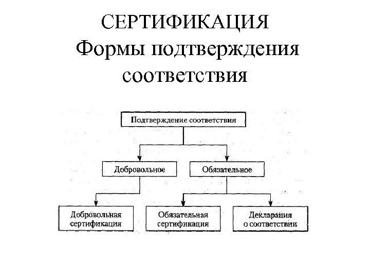 СЕРТИФИКАЦИЯ Формы подтверждения соответствия