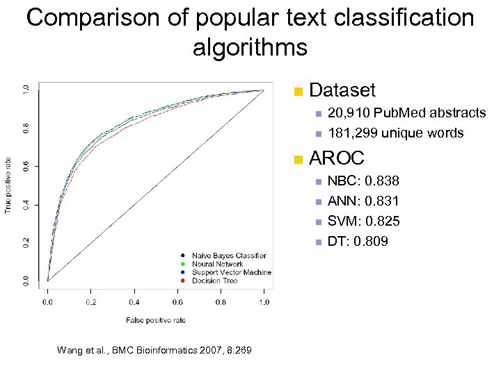 Comparison of popular text classification algorithms n Dataset n n n AROC n n