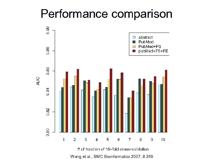 Performance comparison Wang et al. , BMC Bioinformatics 2007, 8: 269