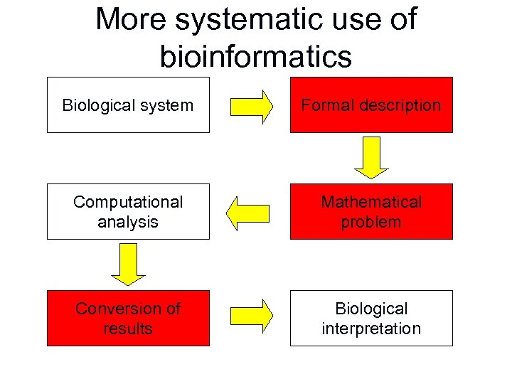 More systematic use of bioinformatics Biological system Formal description Computational analysis Mathematical problem Conversion