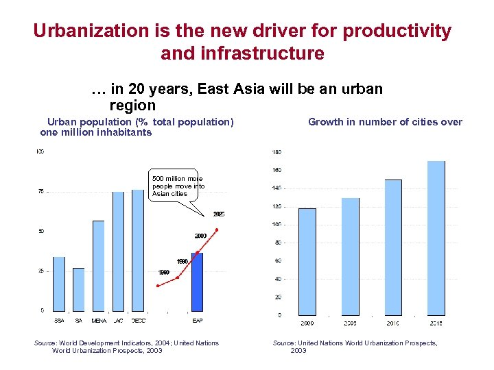 Urbanization is the new driver for productivity and infrastructure … in 20 years, East