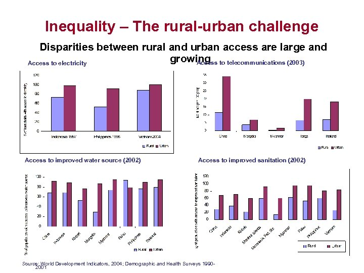 Inequality – The rural-urban challenge Disparities between rural and urban access are large and
