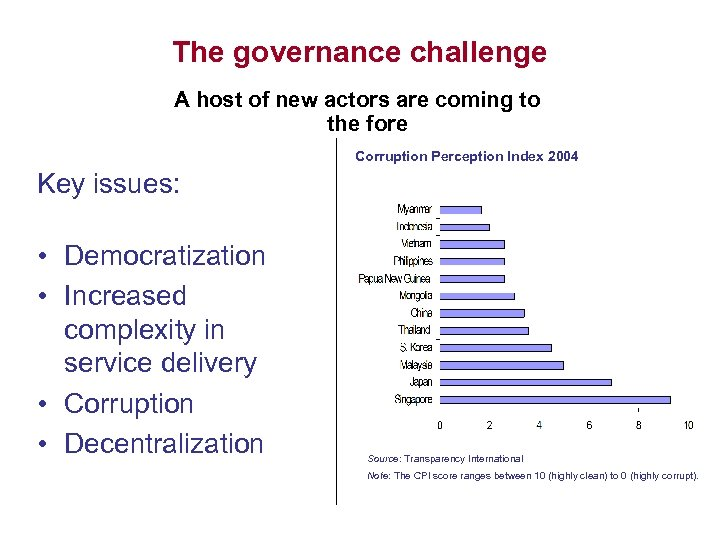 The governance challenge A host of new actors are coming to the fore Corruption