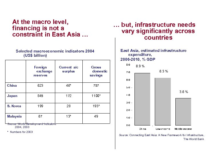 At the macro level, financing is not a constraint in East Asia … …