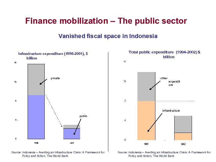 Finance mobilization – The public sector Vanished fiscal space in Indonesia Infrastructure expenditure (1996