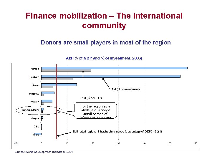 Finance mobilization – The international community Donors are small players in most of the