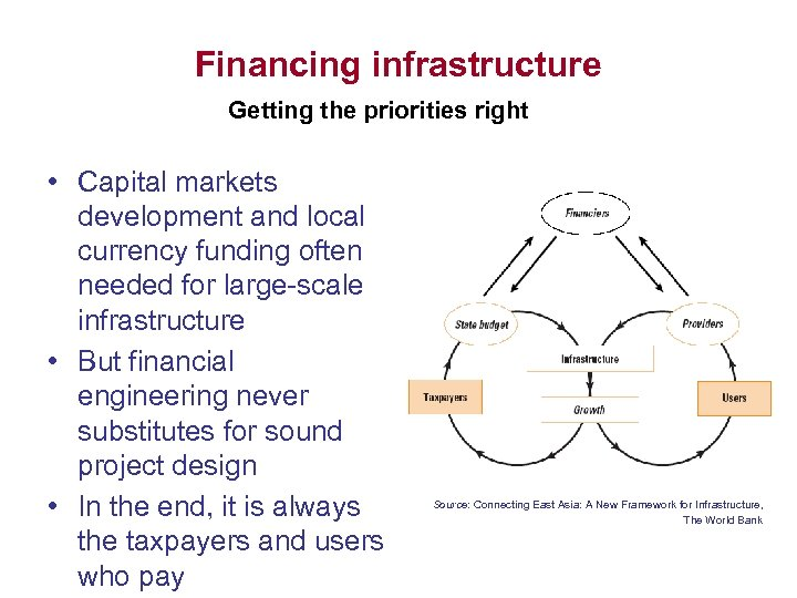 Financing infrastructure Getting the priorities right • Capital markets development and local currency funding