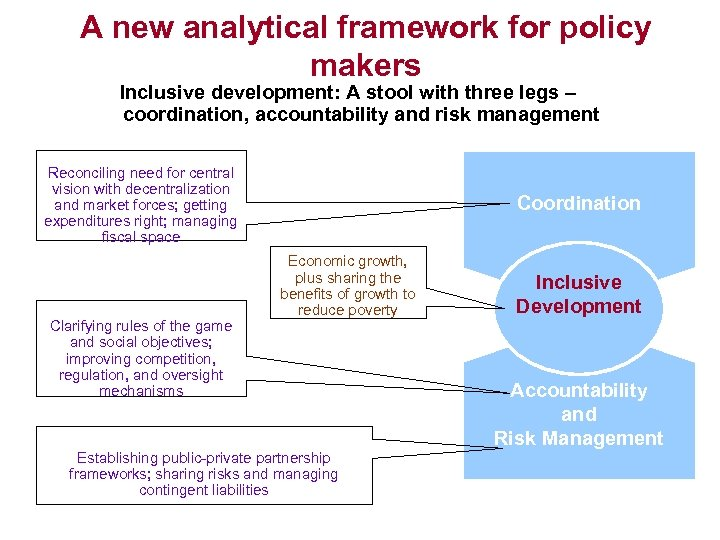 A new analytical framework for policy makers Inclusive development: A stool with three legs