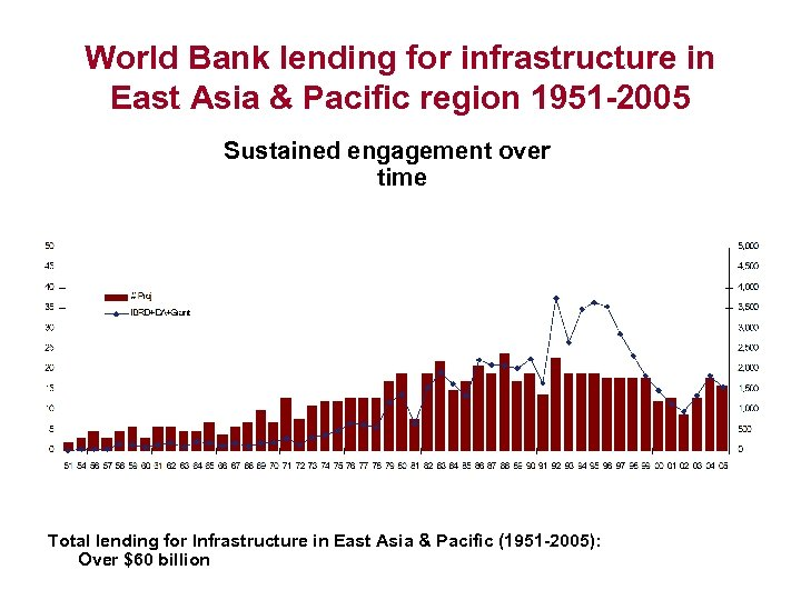 World Bank lending for infrastructure in East Asia & Pacific region 1951 -2005 Sustained