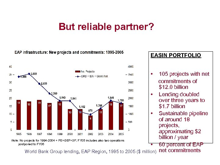 But reliable partner? EASIN PORTFOLIO • 105 projects with net commitments of $12. 0