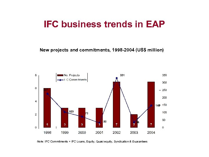 IFC business trends in EAP New projects and commitments, 1998 -2004 (US$ million) Note: