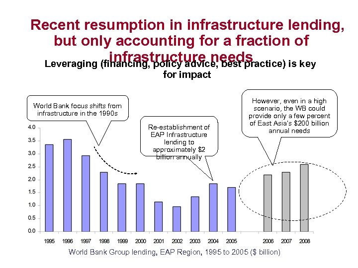Recent resumption in infrastructure lending, but only accounting for a fraction of infrastructure needs