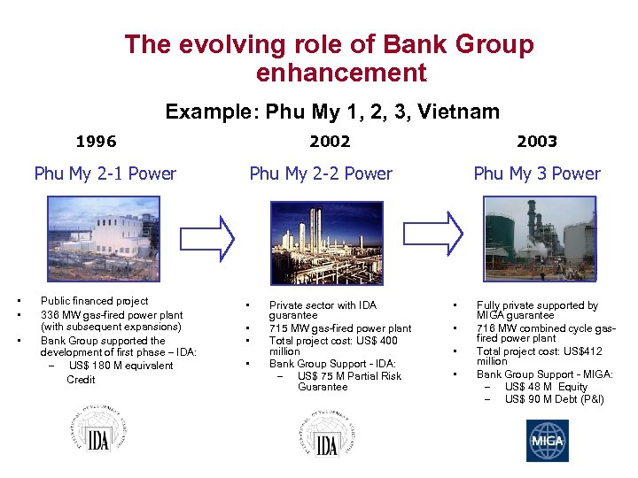 The evolving role of Bank Group enhancement Example: Phu My 1, 2, 3, Vietnam