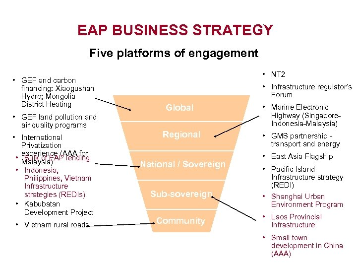 EAP BUSINESS STRATEGY Five platforms of engagement • GEF and carbon financing: Xiaogushan Hydro;