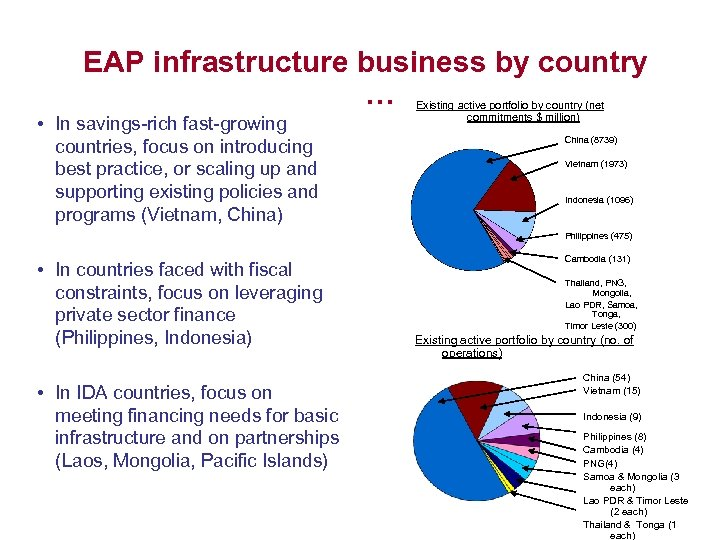 EAP infrastructure business by country … • In savings-rich fast-growing countries, focus on introducing