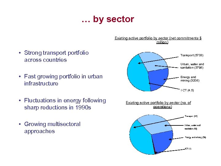 … by sector Existing active portfolio by sector (net commitments $ million) • Strong