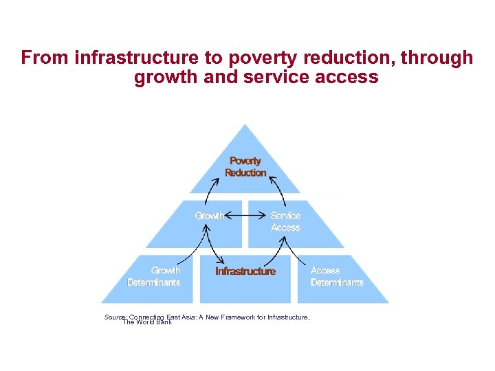 From infrastructure to poverty reduction, through growth and service access Source: Connecting East Asia: