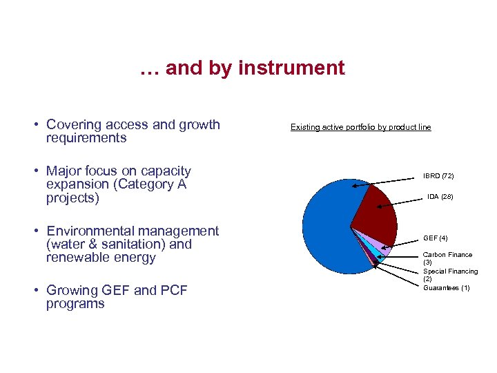 … and by instrument • Covering access and growth requirements • Major focus on