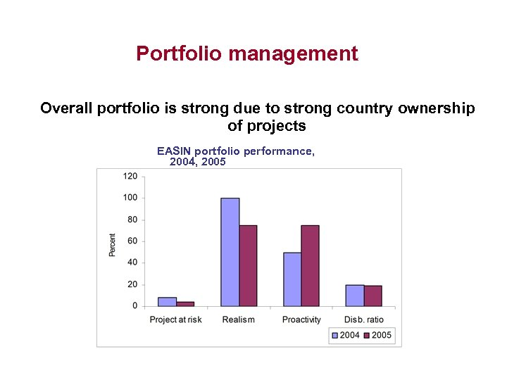 Portfolio management Overall portfolio is strong due to strong country ownership of projects EASIN