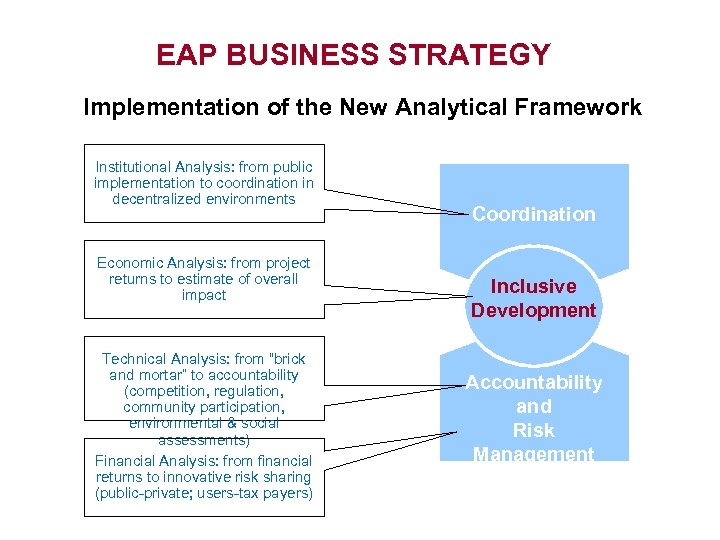 EAP BUSINESS STRATEGY Implementation of the New Analytical Framework Institutional Analysis: from public implementation