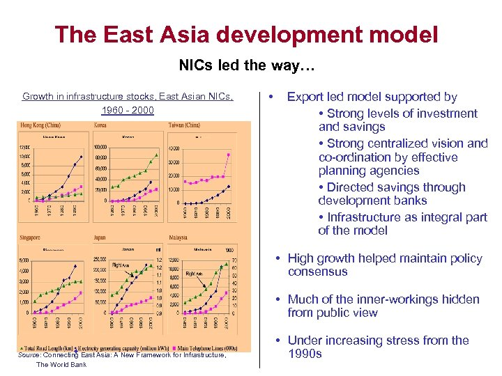 The East Asia development model NICs led the way… Growth in infrastructure stocks, East