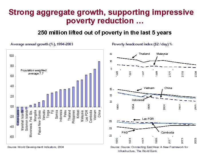 Strong aggregate growth, supporting impressive poverty reduction … 250 million lifted out of poverty