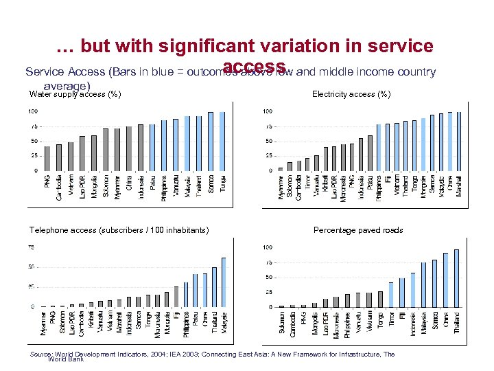 … but with significant variation in service access Service Access (Bars in blue =