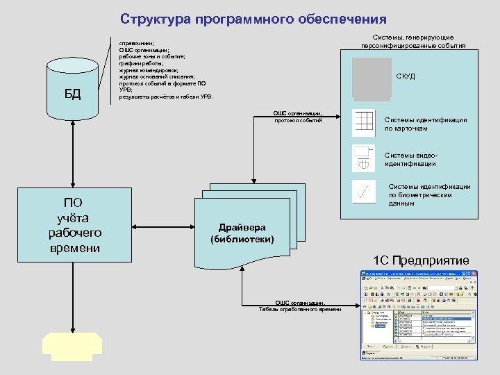 Структура программного обеспечения БД Системы, генерирующие персонифицированные события справочники; ОШС организации; рабочие зоны и