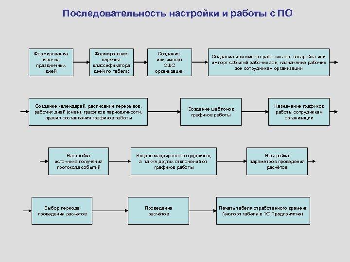 Последовательность настройки и работы с ПО Формирование перечня праздничных дней Формирование перечня классификатора дней