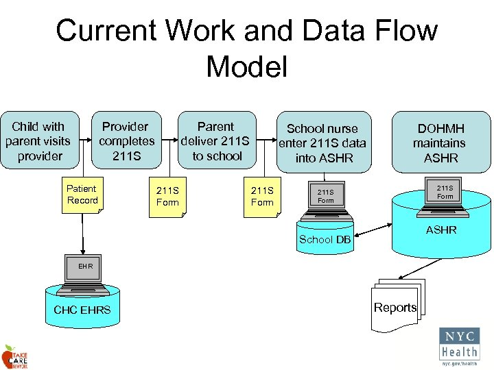 Current Work and Data Flow Model Child with parent visits provider Provider completes 211