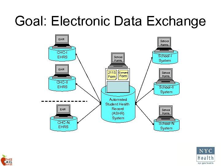 Goal: Electronic Data Exchange EHR CHC-I EHRS EHR CHC-II EHRS EHR CHC-N EHRS School