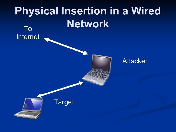 Physical Insertion in a Wired Network To Internet Attacker Target
