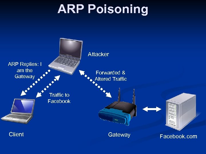 ARP Poisoning Attacker ARP Replies: I am the Gateway Forwarded & Altered Traffic to