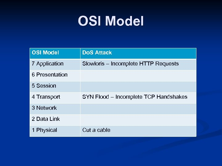 OSI Model Do. S Attack 7 Application Slowloris – Incomplete HTTP Requests 6 Presentation