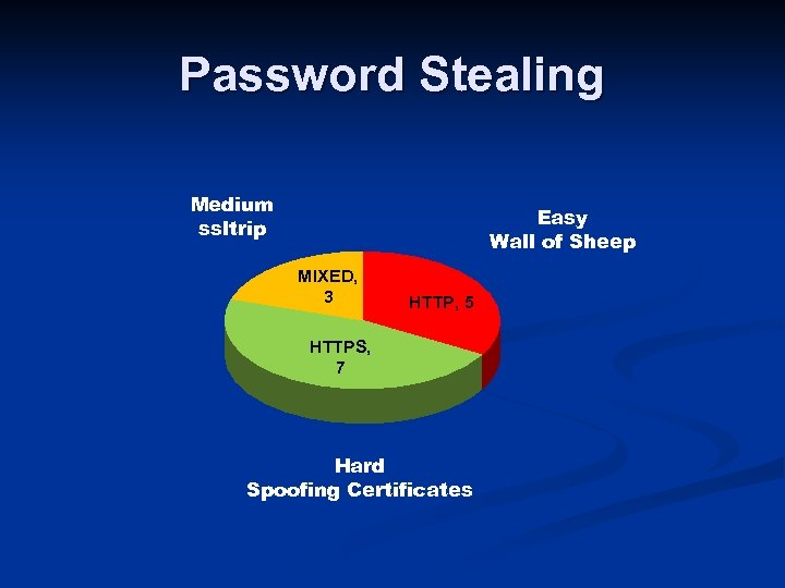 Password Stealing Medium ssltrip Easy Wall of Sheep MIXED, 3 HTTP, 5 HTTPS, 7