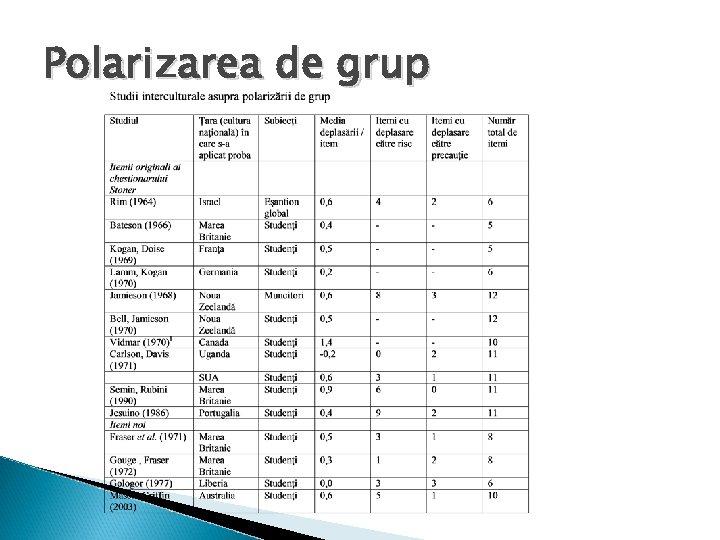 Polarizarea de grup